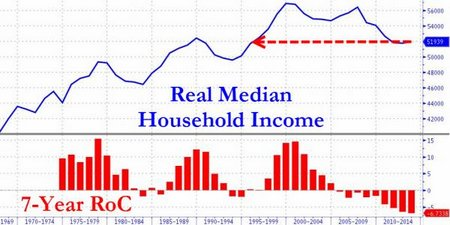 household-income